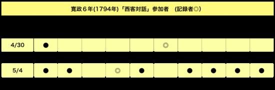 Seikakutaiwa1794sanka